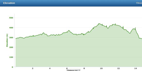 Balmoral 15 mile elevation