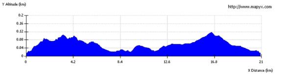Skye half marathon elevation.  Source: http://www.skyehalfmarathon.org.uk/map.shtml