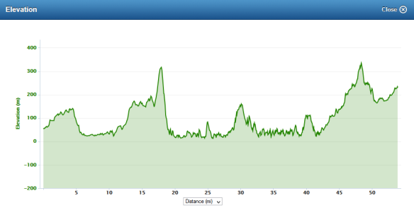 Highland Fling elevation profile