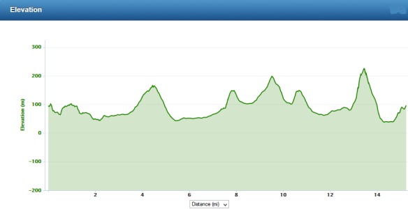 7 hills elevation profile