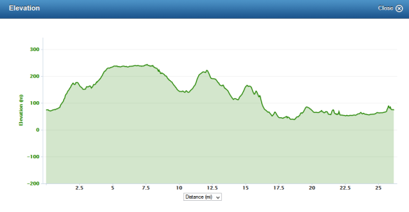 Strathearn marathon elevation profile
