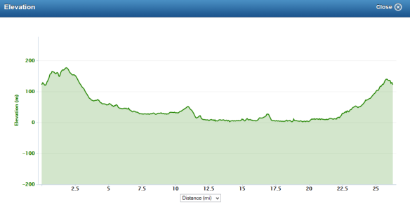 Dundee marathon elevation profile