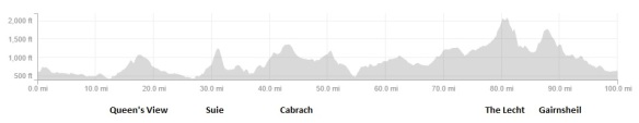 etape-royale-elevation-profile